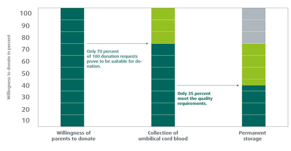 stem-cells-storing-or-donating-numbers